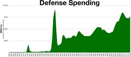 440px-Defense_spending.png