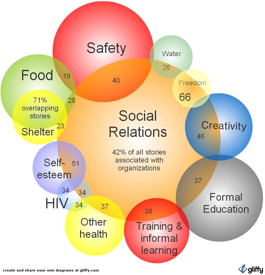 social issues and relationship development in scmaf