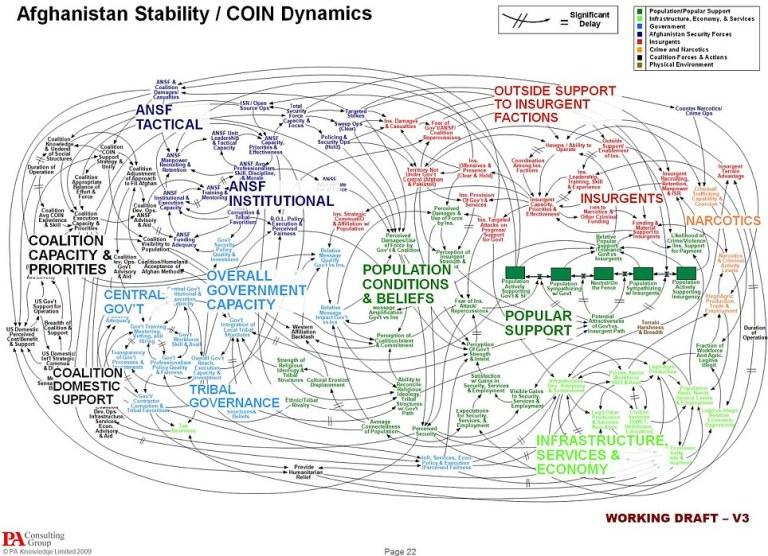 system dynamic map of US Govt plan to win war in afghanistan 2007.jpb