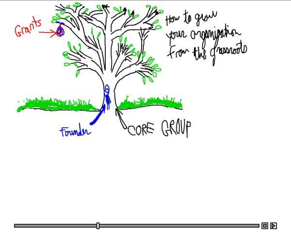 grassroots funding tree globalgiving training video