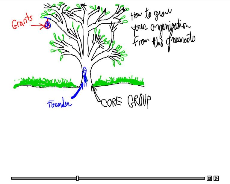 grassroots funding tree globalgiving training video