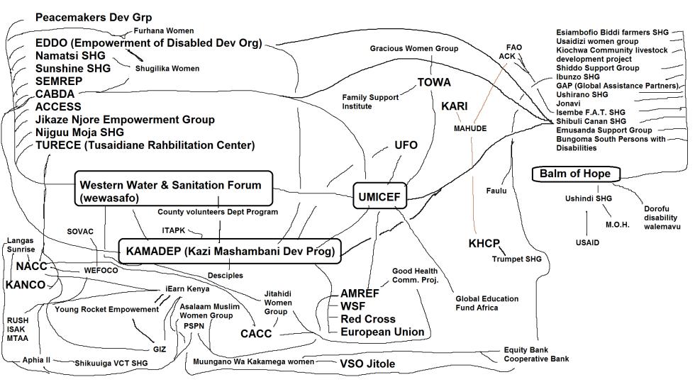 Kakamega  community NGO map