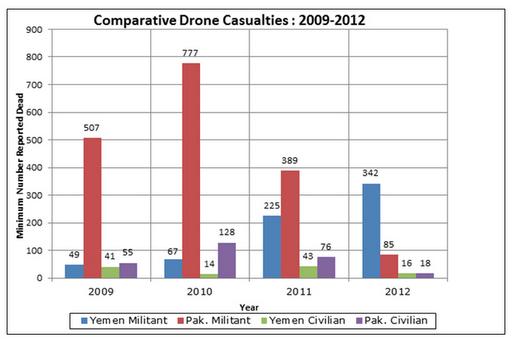pakistan drone attacks civilian statistics