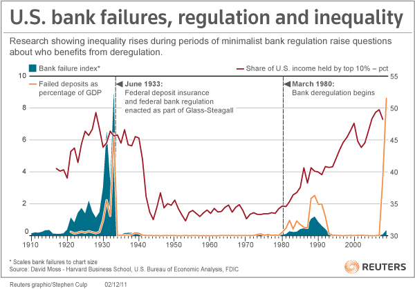 how the deregulation of banks caused While government intervention in banking typically does more harm than good, it's also true that, unless it's done carefully, deregulation can itself lead to trouble as i put it some years ago in a cato journal article (reprinted recently in money: free and unfree), dismantling bad bank regulations is like.