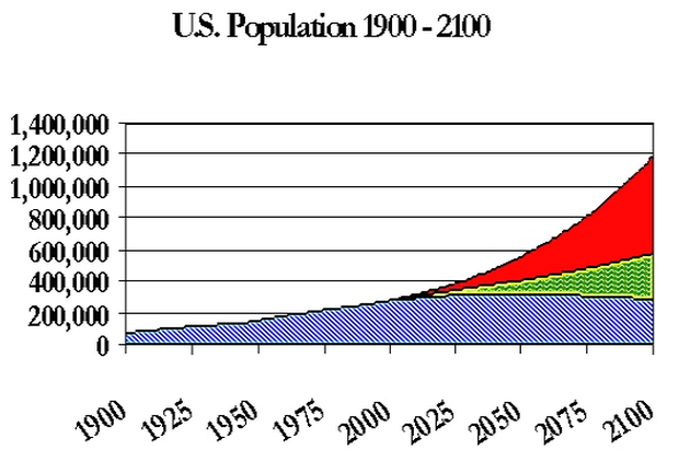 Google Image Result for http---www.mnforsustain.org-images-US_Pop_1900-21002.jpg