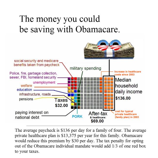 Obamacare2012info