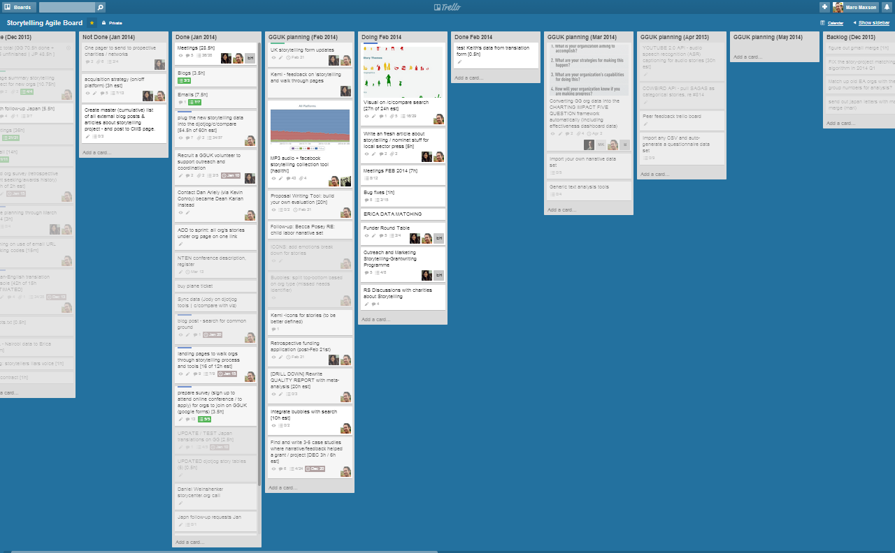 using trello for project management  u00ab chewy chunks