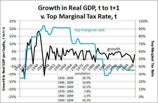 marginal top tax rate vs GDP 1928-2008