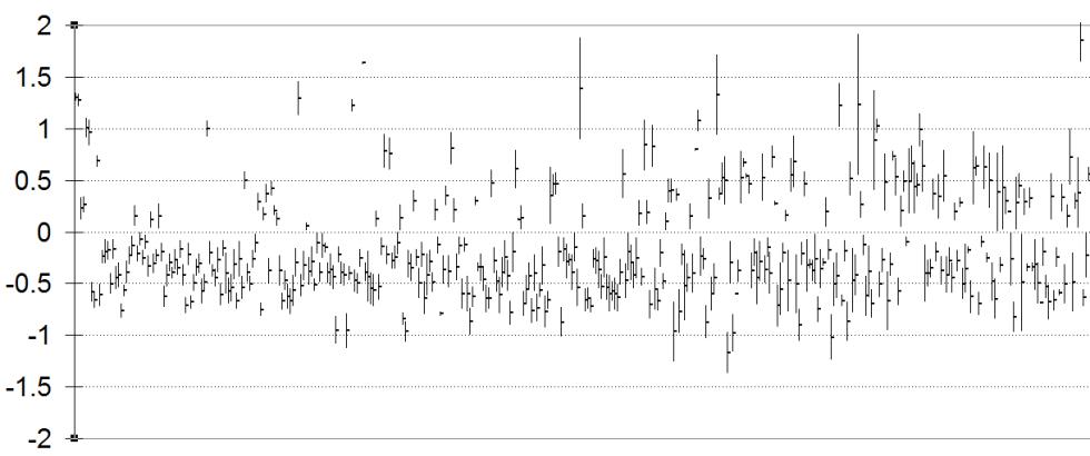 rape-SEM-plot of avg frequency vs whole story set