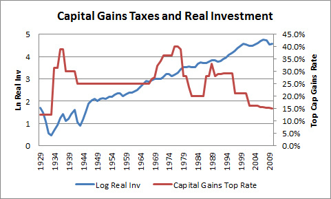 Cutting capital gains taxes has no affect on real investment.