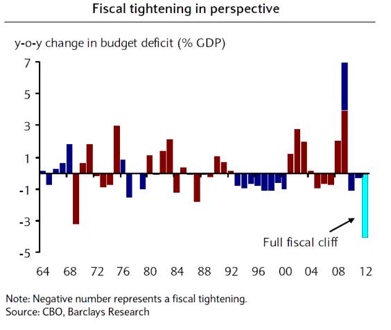 budget deficits 1964-2012
