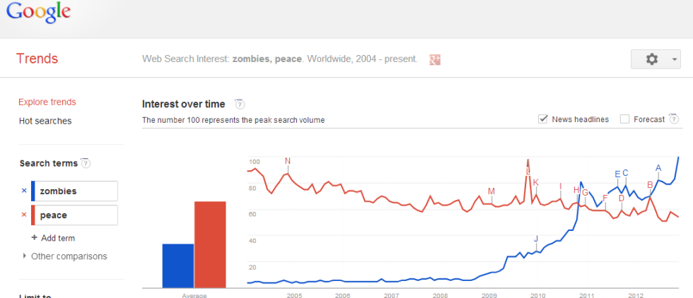 Trends-zombies-vs-peace