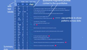 Schreibe selbst datiing-Website