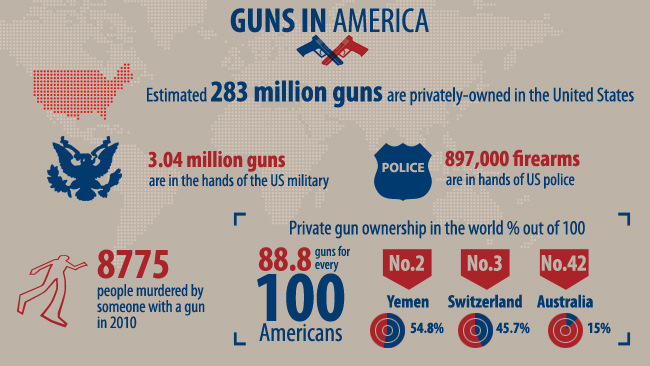 America has a lot of guns infographic
