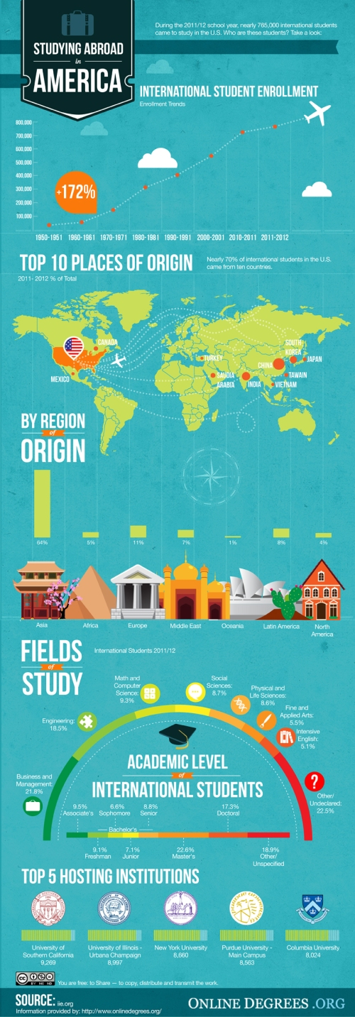 Students Abroad in America