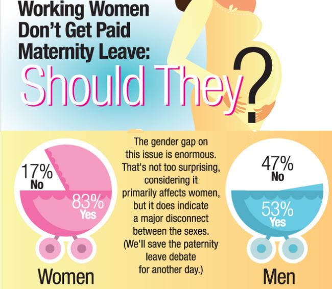 American men vs women on maternity leave opinion polls