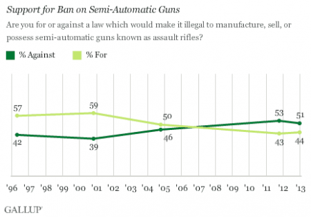 americans divided on gun new ban law