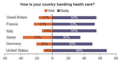Americans more supportive of USA healthcare than other country citizens