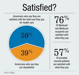 Americans mostly satisfied with their pitiful healthcare system
