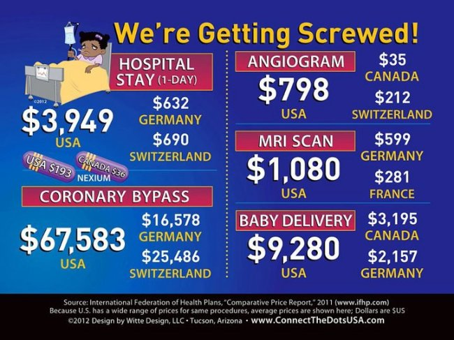 Americans pay much more for healthcare