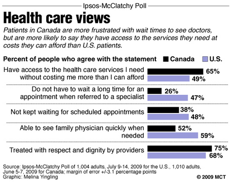 Canada and U.S. views on health care