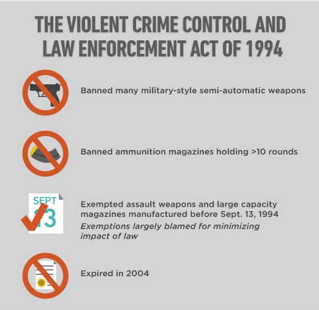 Assault Weapons not banned in 1994