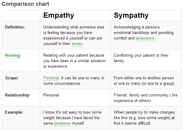 Barriers to giving empathy essay