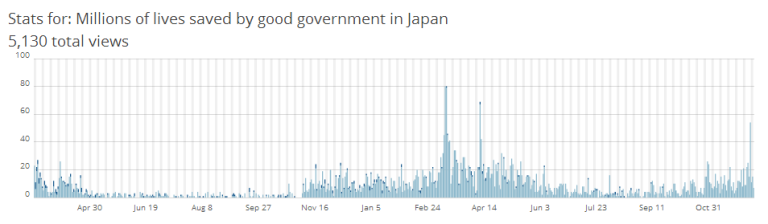 Japan earthquake interest on my blog