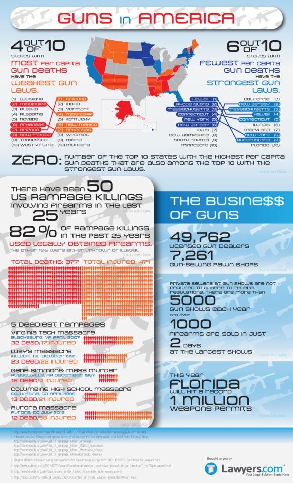Lawyers.com-guns-infographic