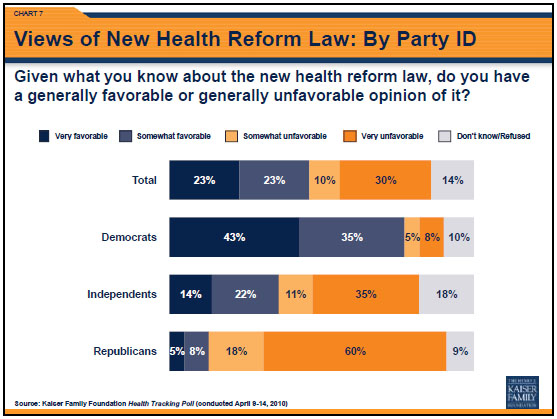 Obamacare Reform Poll 2012 by political bias