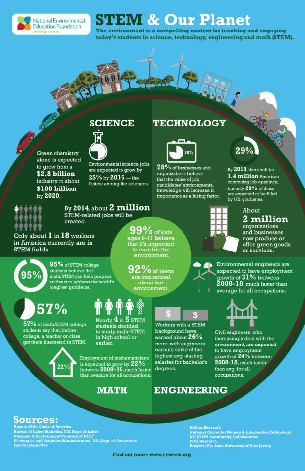 stem_infographic_USA_prospects