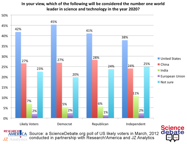 USA Science World Leader by 2020
