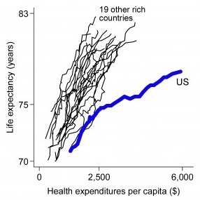 USA_Life_expectancy_vs_healthcare_spending