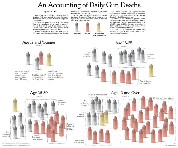 voc_viol_us_gun_1_graph_gun_deaths