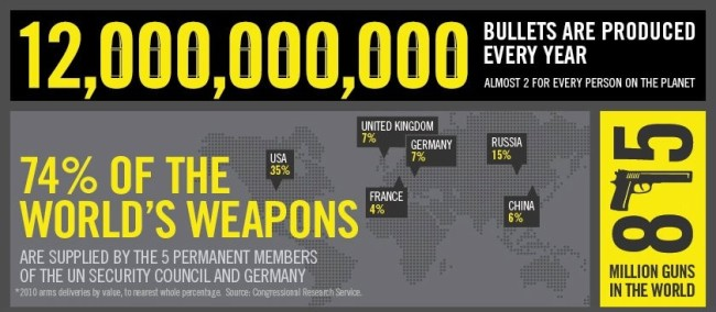 Why america fears gun control arms-trade-infographic