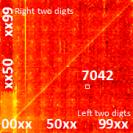 pin code patterns