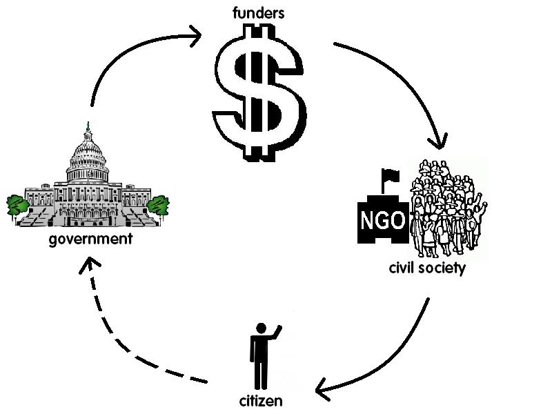 basic feedback loop