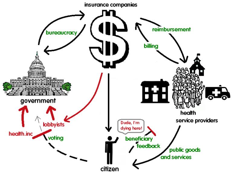 broken-feedback-loop-USA-healthcare