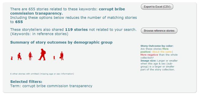 corruption-transparency