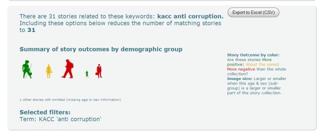 KACC-anti-corruption-commission-stories