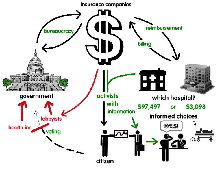working-feedback-loop-USA-healthcare