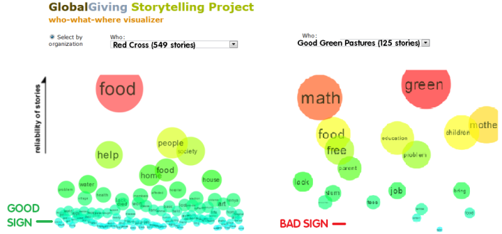 6-viz-org-bias-in-story-batches