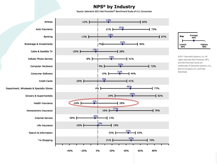 net-promoter-score-by-industry