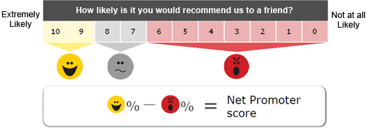 net-promoter-score-calculation