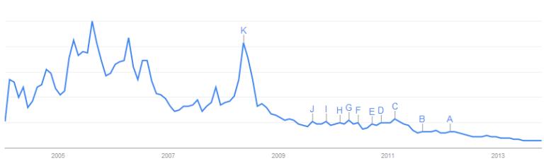 Google Trends - peak oil