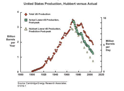 USA peak oil 1971 vs Herbert