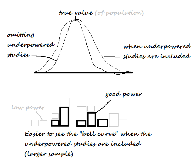 effect on bell curve of omitting underpowered studies