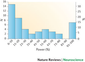 neuroscience meta power analysis nrn3475-f3