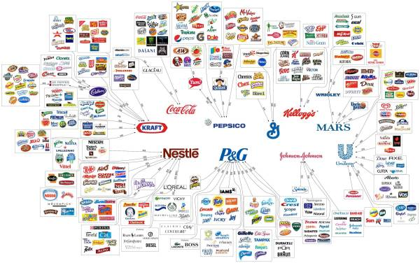 10 corporations sell all processed food