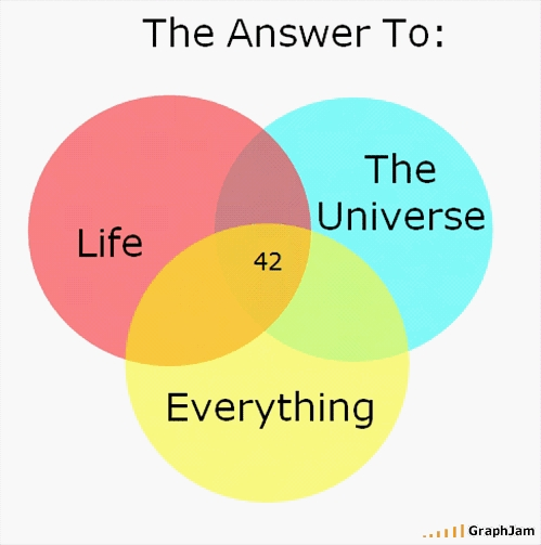 42-life-the-universe-and-everything-by-graphjam